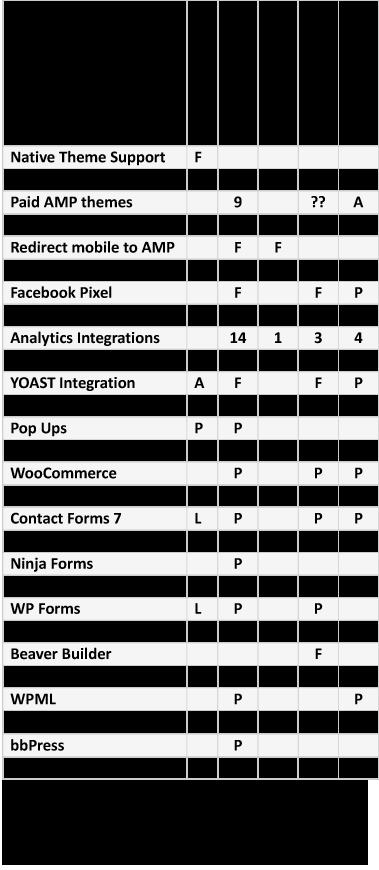 WordPress AMP plugin feature comparison chart
